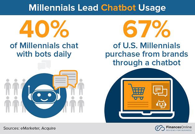 chatbot usage